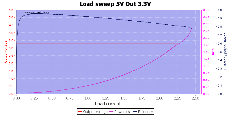 Load%20sweep%205V%20Out%203.3V