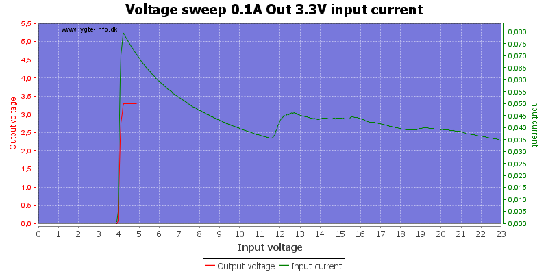 Voltage%20sweep%200.1A%20Out%203.3V%20input%20current