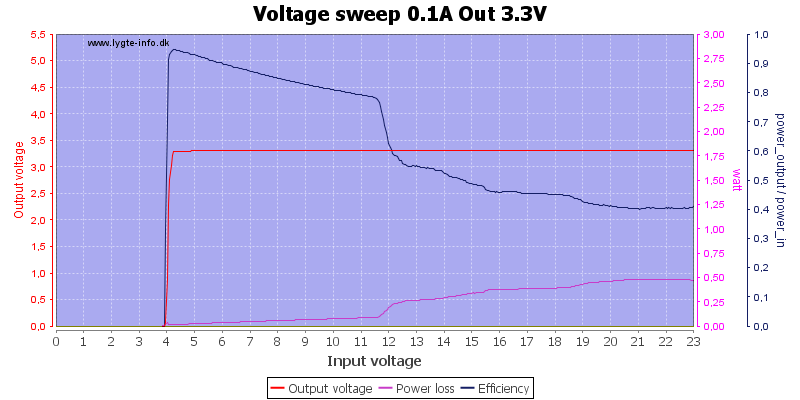 Voltage%20sweep%200.1A%20Out%203.3V