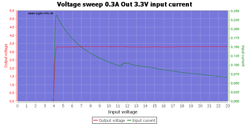 Voltage%20sweep%200.3A%20Out%203.3V%20input%20current