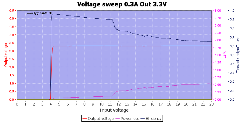 Voltage%20sweep%200.3A%20Out%203.3V