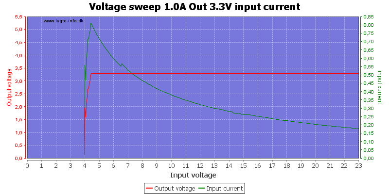 Voltage%20sweep%201.0A%20Out%203.3V%20input%20current