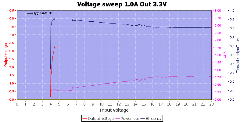 Voltage%20sweep%201.0A%20Out%203.3V