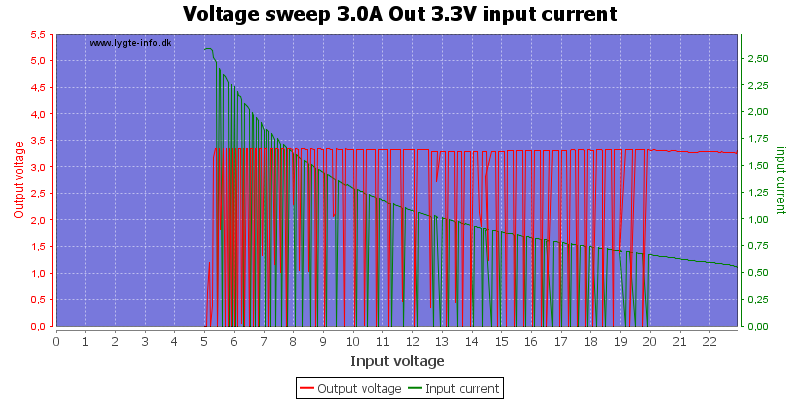 Voltage%20sweep%203.0A%20Out%203.3V%20input%20current