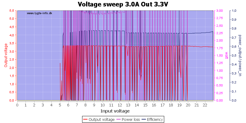 Voltage%20sweep%203.0A%20Out%203.3V