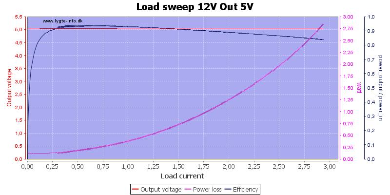 Load%20sweep%2012V%20Out%205V