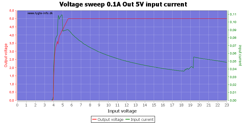 Voltage%20sweep%200.1A%20Out%205V%20input%20current