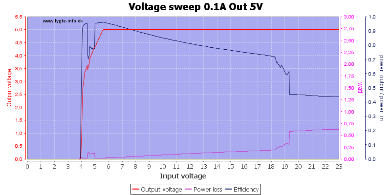 Voltage%20sweep%200.1A%20Out%205V