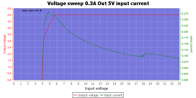 Voltage%20sweep%200.3A%20Out%205V%20input%20current