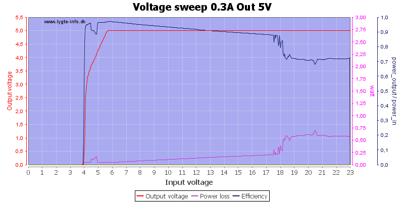 Voltage%20sweep%200.3A%20Out%205V