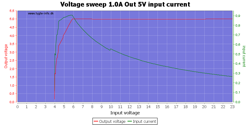 Voltage%20sweep%201.0A%20Out%205V%20input%20current