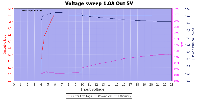 Voltage%20sweep%201.0A%20Out%205V