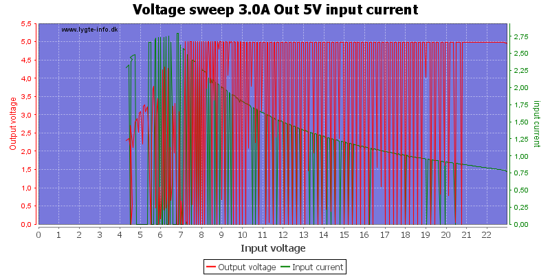 Voltage%20sweep%203.0A%20Out%205V%20input%20current
