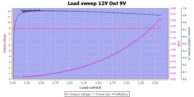 Load%20sweep%2012V%20Out%209V