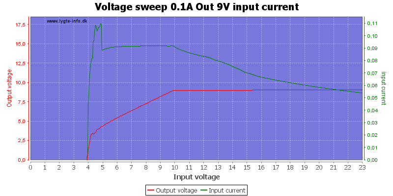 Voltage%20sweep%200.1A%20Out%209V%20input%20current