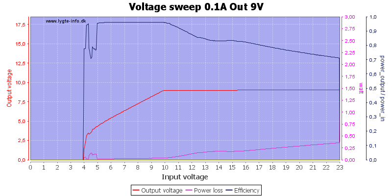 Voltage%20sweep%200.1A%20Out%209V