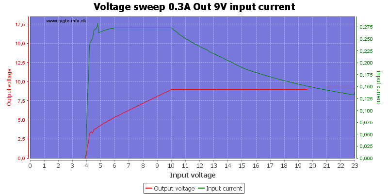 Voltage%20sweep%200.3A%20Out%209V%20input%20current