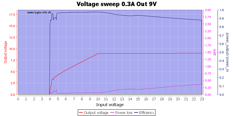 Voltage%20sweep%200.3A%20Out%209V