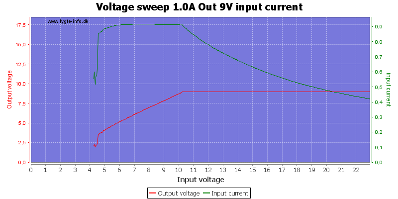 Voltage%20sweep%201.0A%20Out%209V%20input%20current