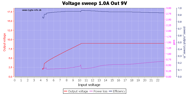 Voltage%20sweep%201.0A%20Out%209V