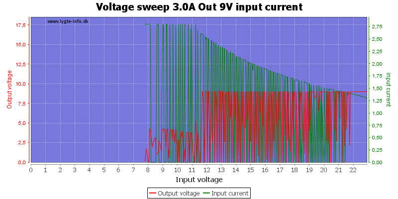 Voltage%20sweep%203.0A%20Out%209V%20input%20current