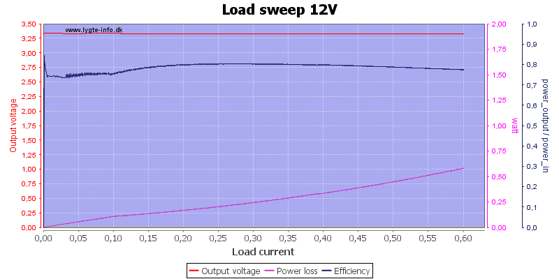 Load%20sweep%2012V