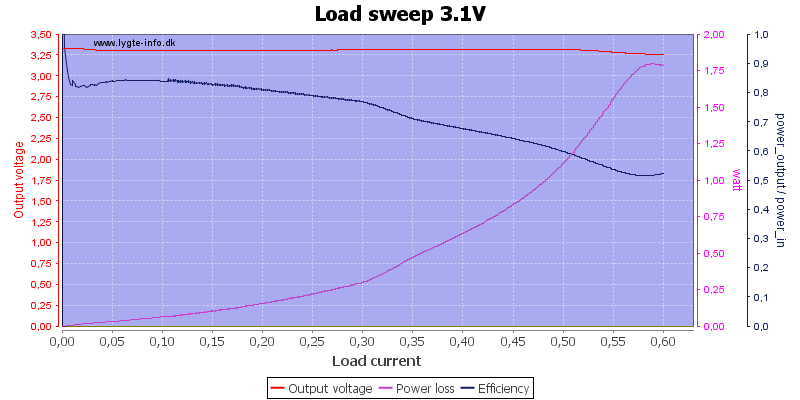 Load%20sweep%203.1V
