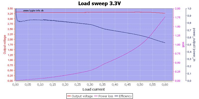 Load%20sweep%203.3V
