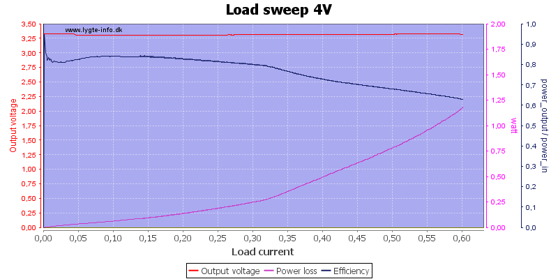 Load%20sweep%204V