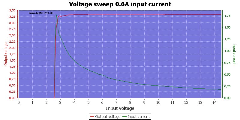 Voltage%20sweep%200.6A%20input%20current
