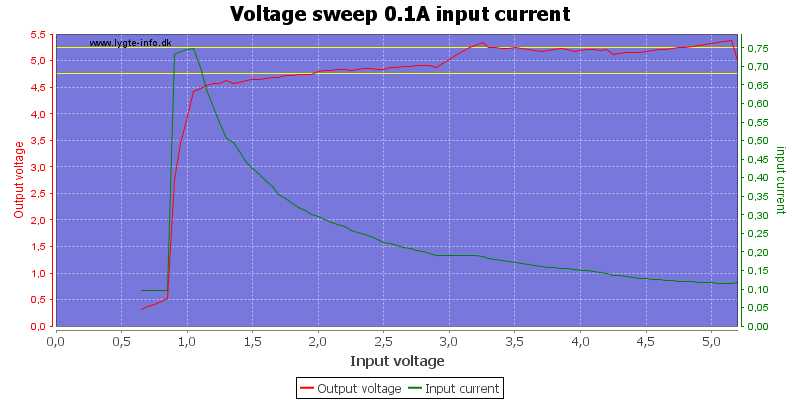 Voltage%20sweep%200.1A%20input%20current