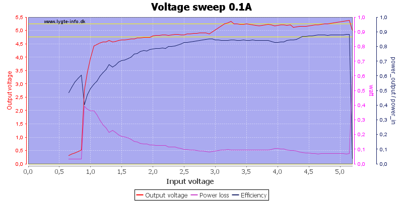Voltage%20sweep%200.1A