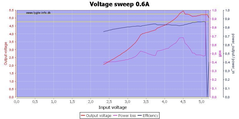 Voltage%20sweep%200.6A