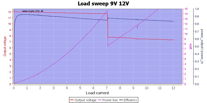 Load%20sweep%209V%2012V