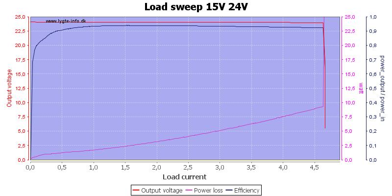 Load%20sweep%2015V%2024V