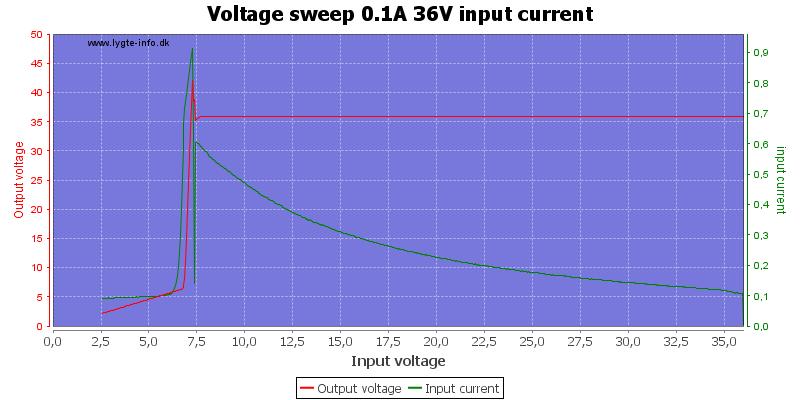 Voltage%20sweep%200.1A%2036V%20input%20current