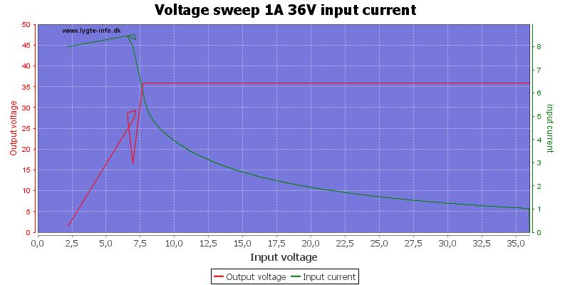 Voltage%20sweep%201A%2036V%20input%20current