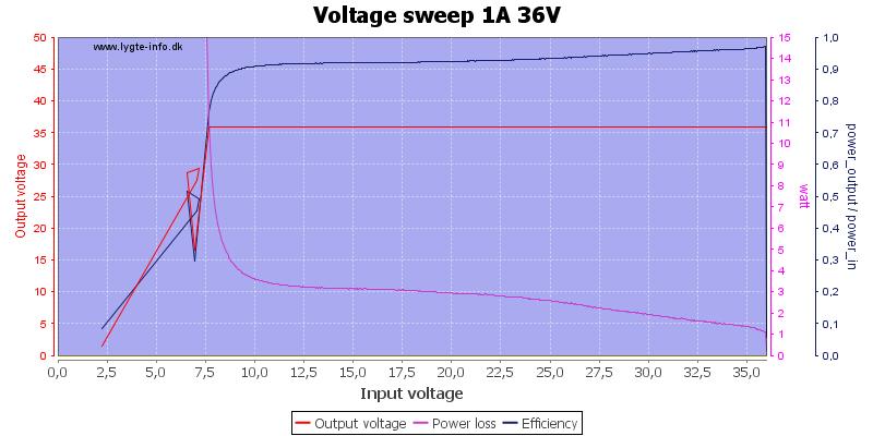 Voltage%20sweep%201A%2036V