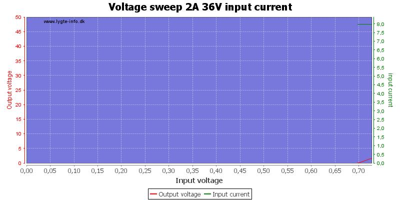Voltage%20sweep%202A%2036V%20input%20current