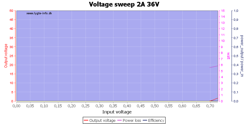 Voltage%20sweep%202A%2036V
