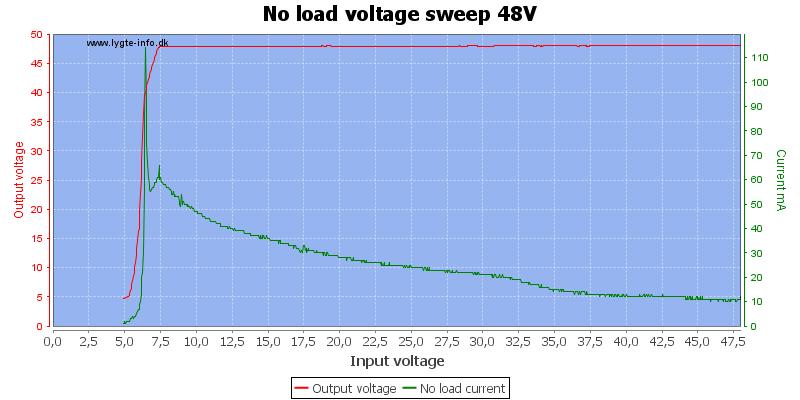 No%20load%20voltage%20sweep%2048V