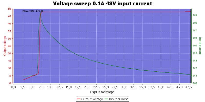 Voltage%20sweep%200.1A%2048V%20input%20current