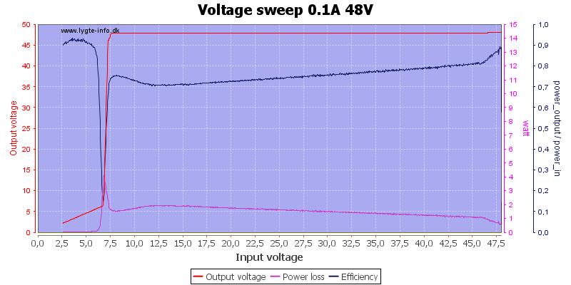 Voltage%20sweep%200.1A%2048V
