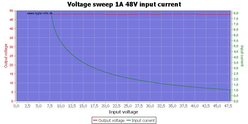 Voltage%20sweep%201A%2048V%20input%20current
