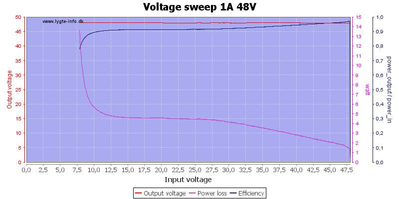 Voltage%20sweep%201A%2048V