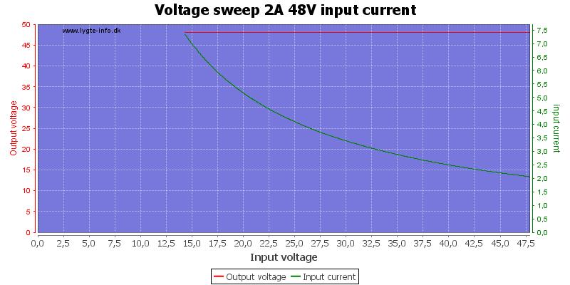 Voltage%20sweep%202A%2048V%20input%20current
