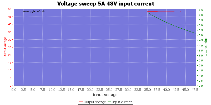 Voltage%20sweep%205A%2048V%20input%20current