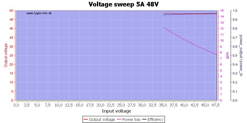 Voltage%20sweep%205A%2048V