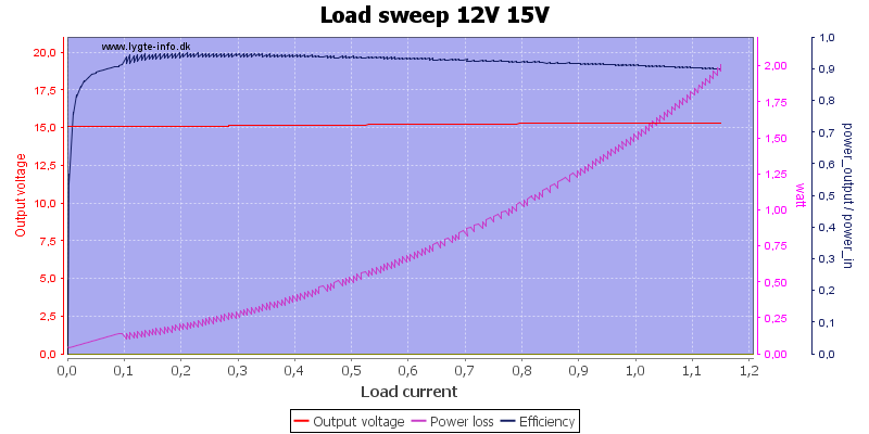 Load%20sweep%2012V%2015V