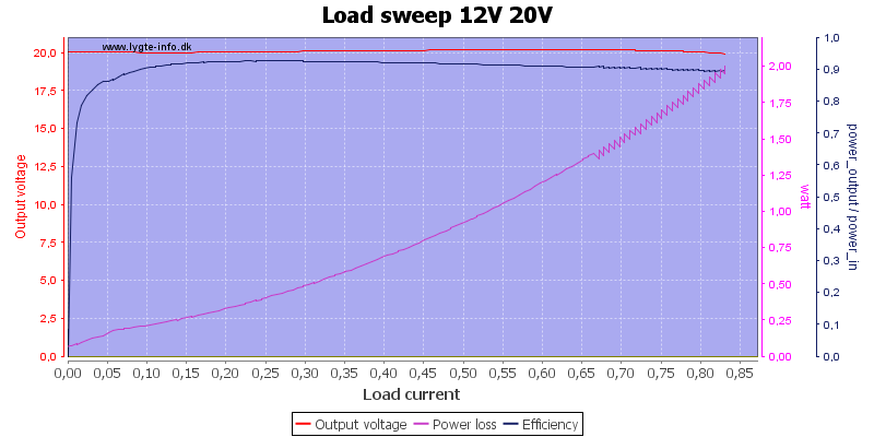 Load%20sweep%2012V%2020V
